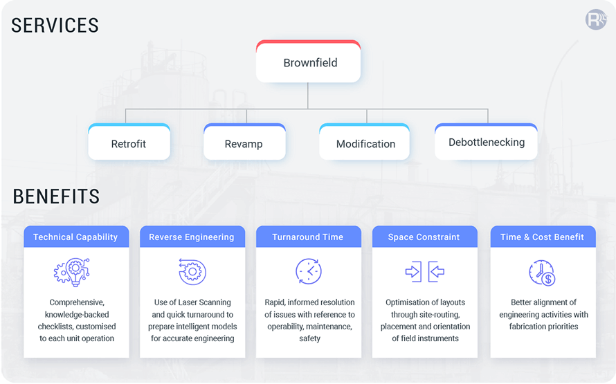 Our Ecosystem For Brownfield Project Initiatives